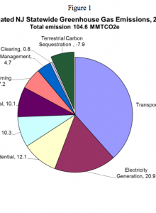 NJ's Greenhouse Gas Emissions Inventory 2012 Update